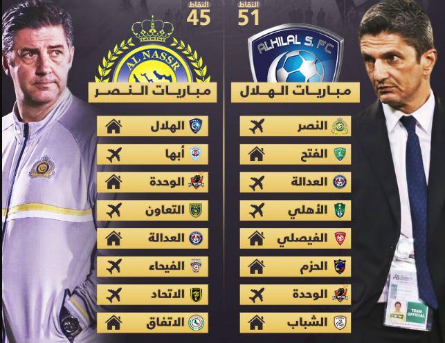شاهد جدول مباريات الهلال والنصر عقب استئناف الموسم الحالي في هذا التوقيت Stad 10